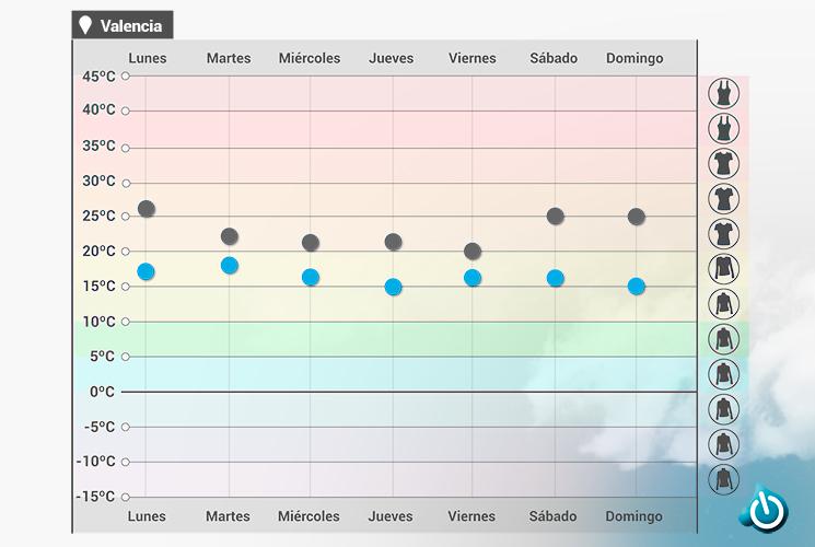 Temperaturas y ropa Valencia